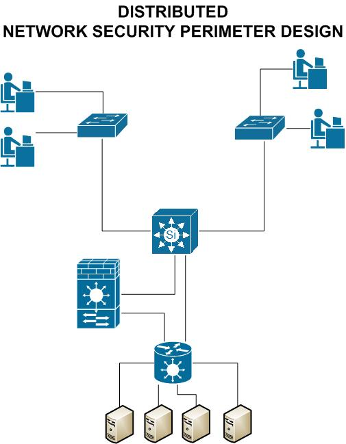 Network Security Perimeter How To Choose The Correct
