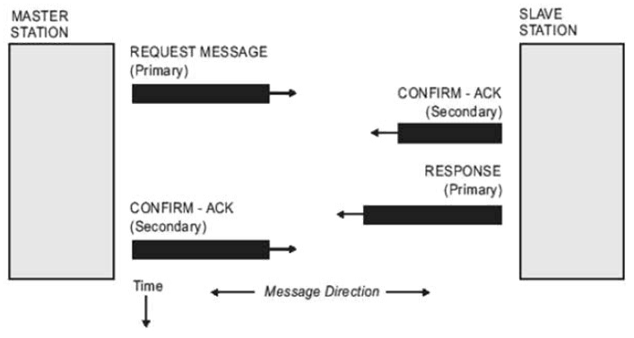 DNP3 communication scheme