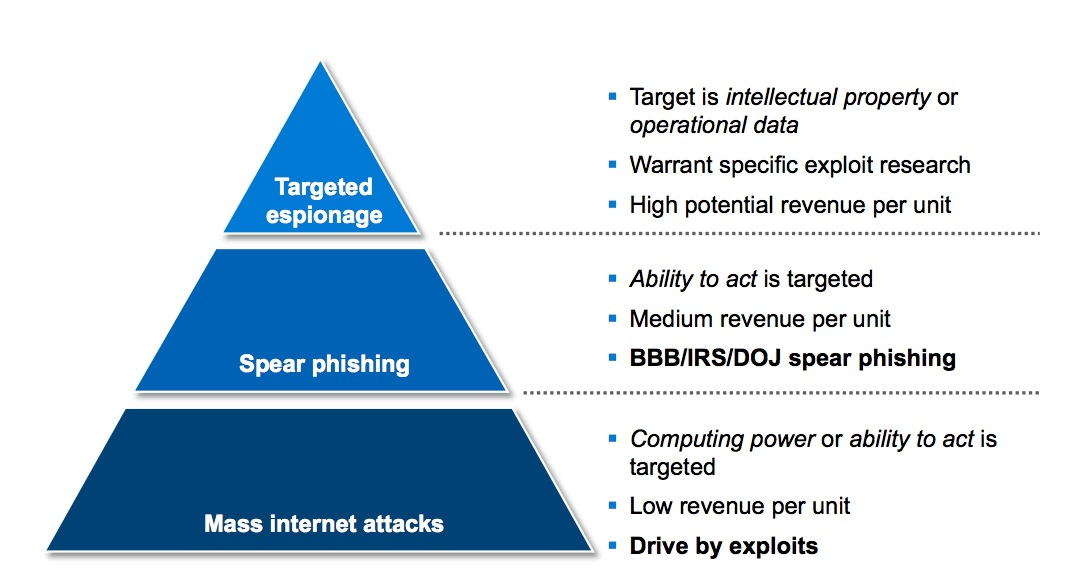 Targeted Social Engineering Sans Internet Storm Center