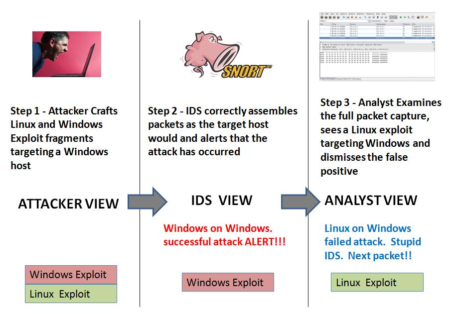 IP Fragmentation Attacks - SANS Internet Storm Center