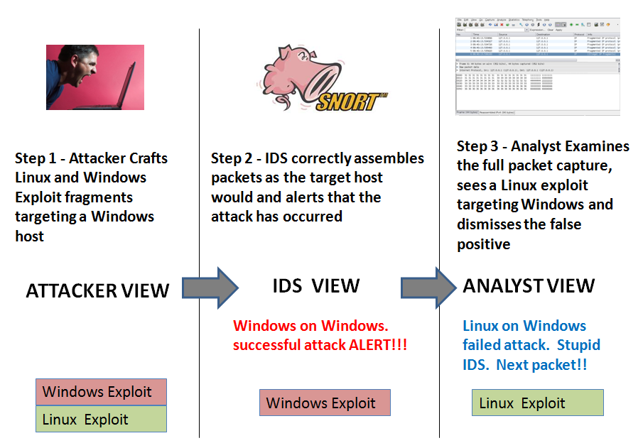 IP Fragmentation Attacks - SANS Internet Storm Center