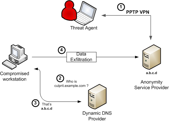 Diagram of a data exfiltration setup using anonimity providers