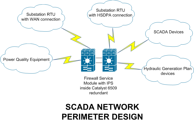 Infosec Handlers Diary Blog Scada A Big Challenge For