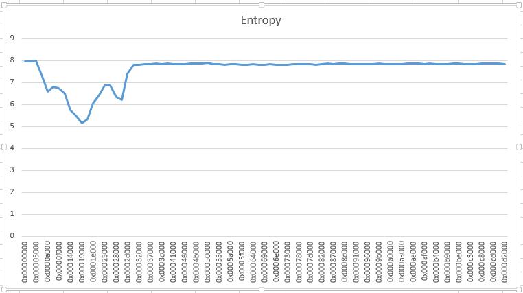 Ransomware & Entropy - SANS Internet Storm Center