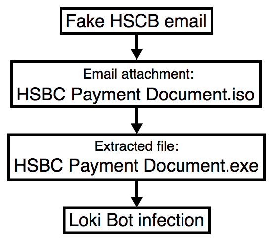 HSBC-themed malspam uses ISO attachments to push Loki Bot