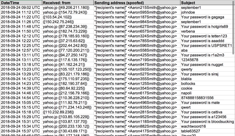 Sextortion Spam and the Infinite Monkey Theorem - SANS