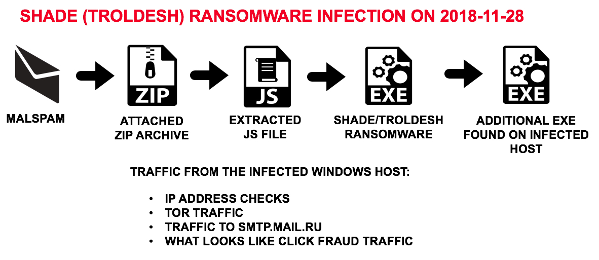 Image result for Troldesh ransomware