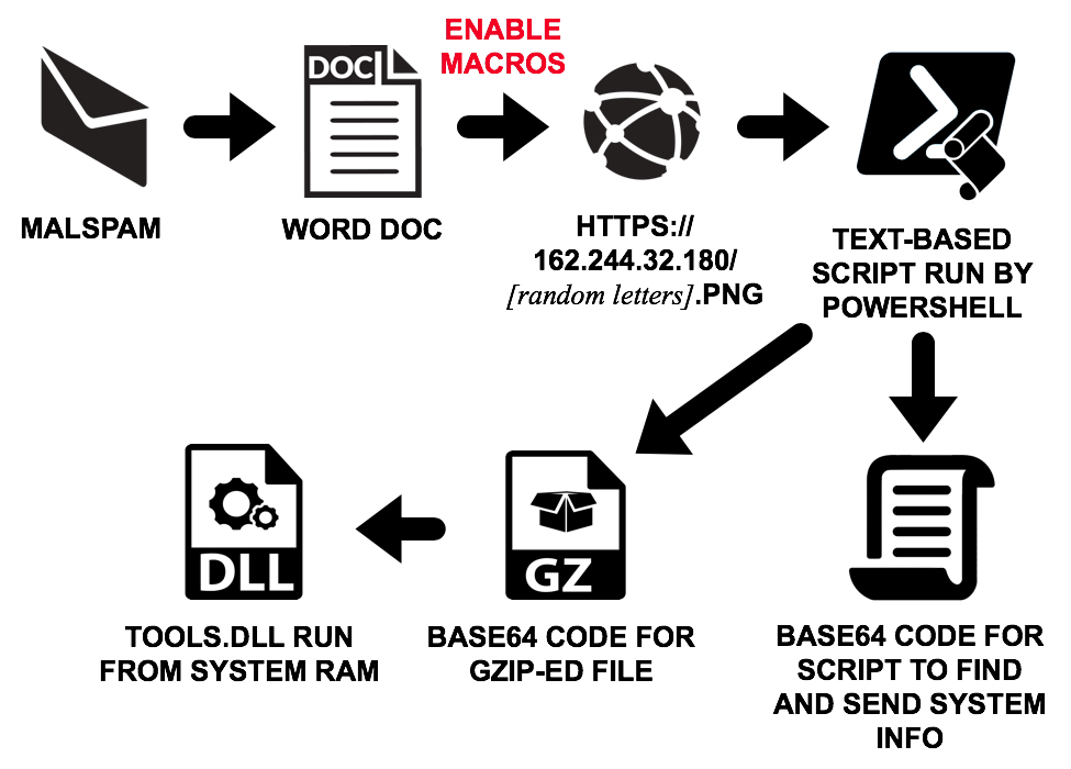 Malspam with Word docs uses macro to run Powershell script and steal