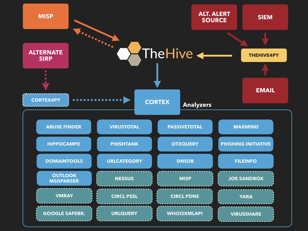 IR using the Hive Project  - SANS Internet Storm Center