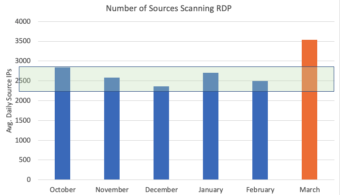 sources scanning port 3389 last six months