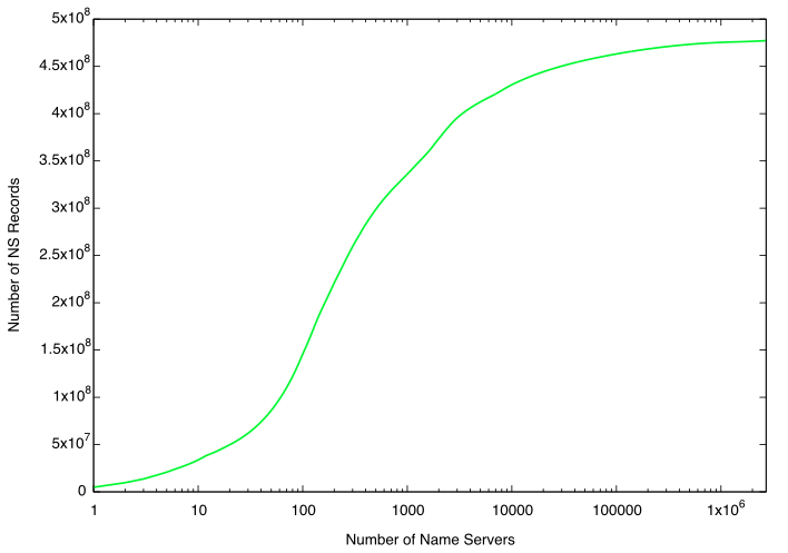 lograithmic number of name servers and records