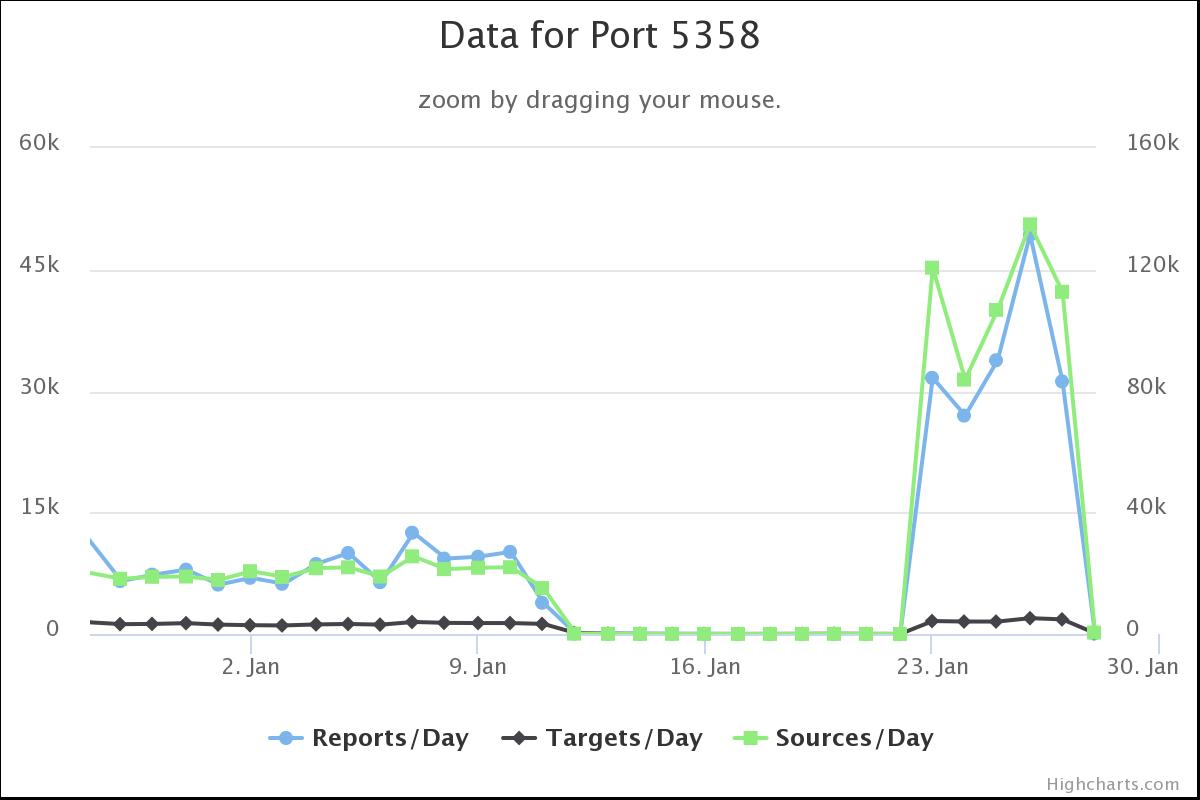 TCP Port 5358