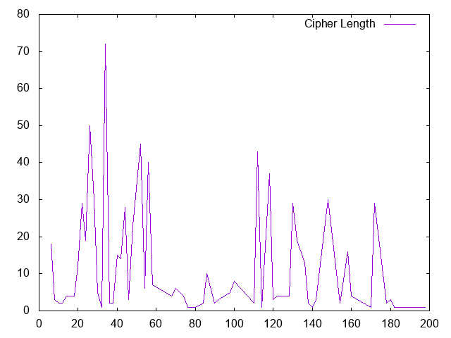 cipher suite length frequency