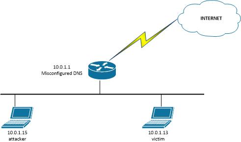 Testing for DNS recursion and avoiding being part of DNS