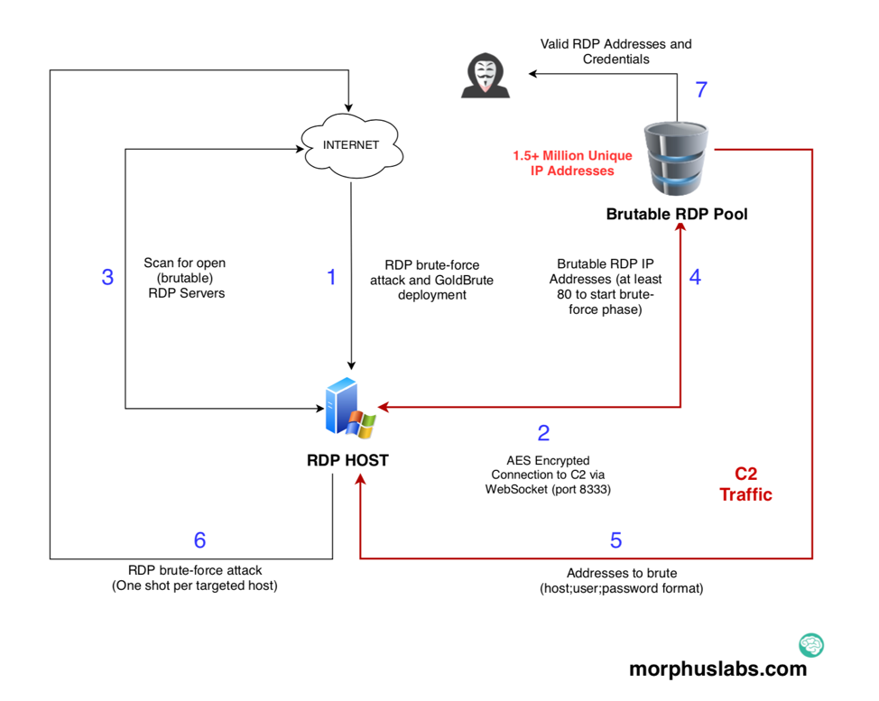 GoldBrute Botnet Brute Forcing 1 5 Million RDP Servers - SANS