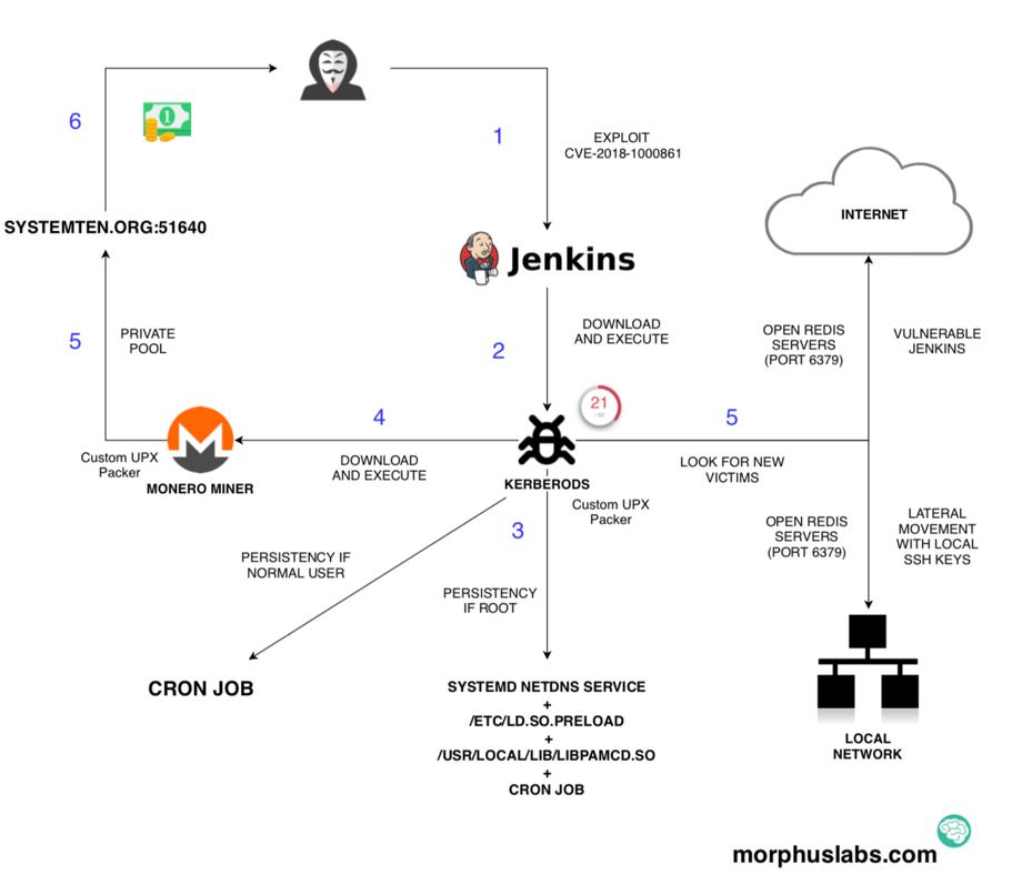 Vulnerable Apache Jenkins exploited in the wild - SANS Internet