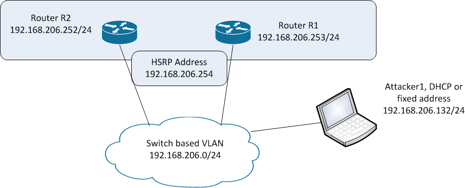 Network Reliability, Part 2 - HSRP Attacks and Defenses