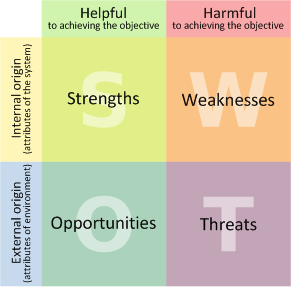 Swot Analysis For Travel Agencies Threats